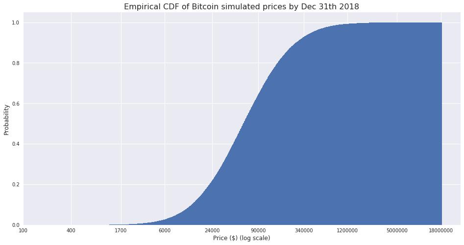 Bitcoin Price Projection Using Monte Carlo Random Walks