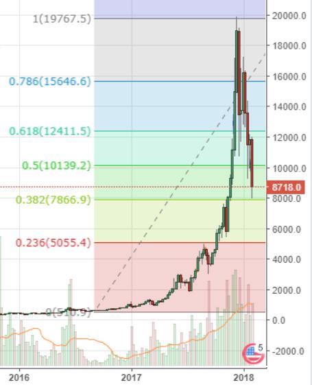 Markets Update: Long-Term Signals Suggest Bullish Bounce Imminent for BTC