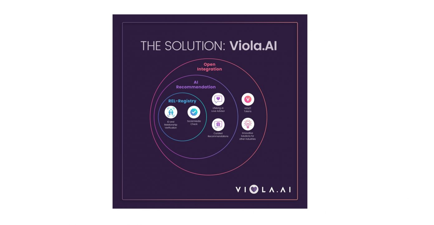Viola.AI Introduces REL - Registry – The World's First Global Relationship Registry on The Blockchain