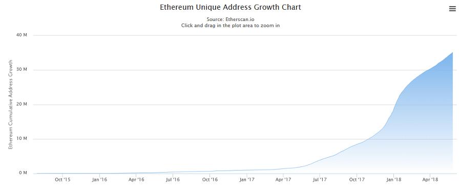 Flippening? Bitcoin (BTC) Passed by 35mil Ethereum (ETH) Unique Addresses