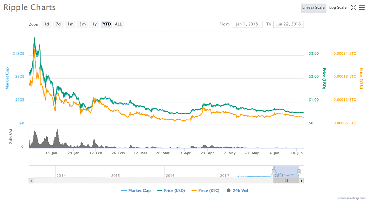 ripple xrp price coinmarketcap