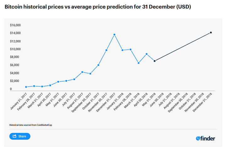 Bitcoin Price Prediction Expect Price To Double By The End Of 2018 Club Laura