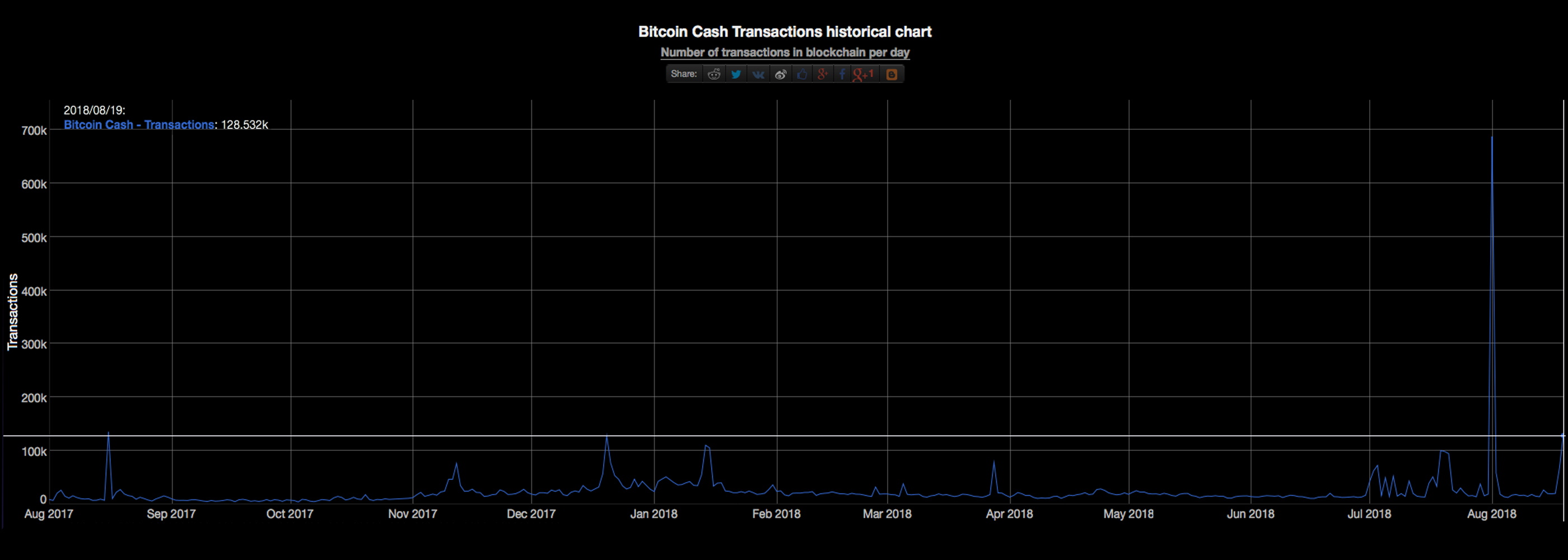 BCH Stress Testers Will Put Pressure on the Network in Two Weeks