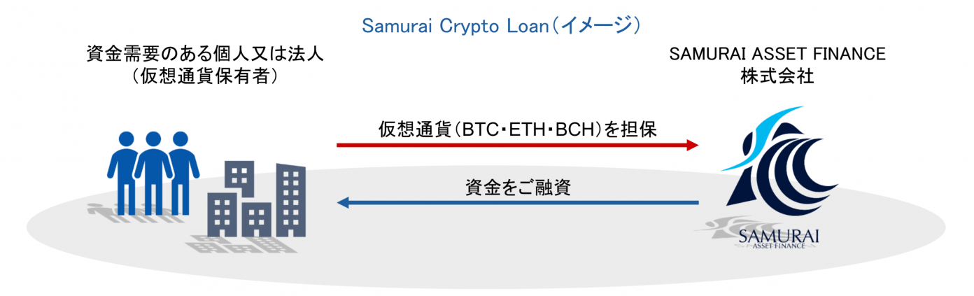 Japanese Public Company Offering Loans Secured by BTC, BCH, ETH