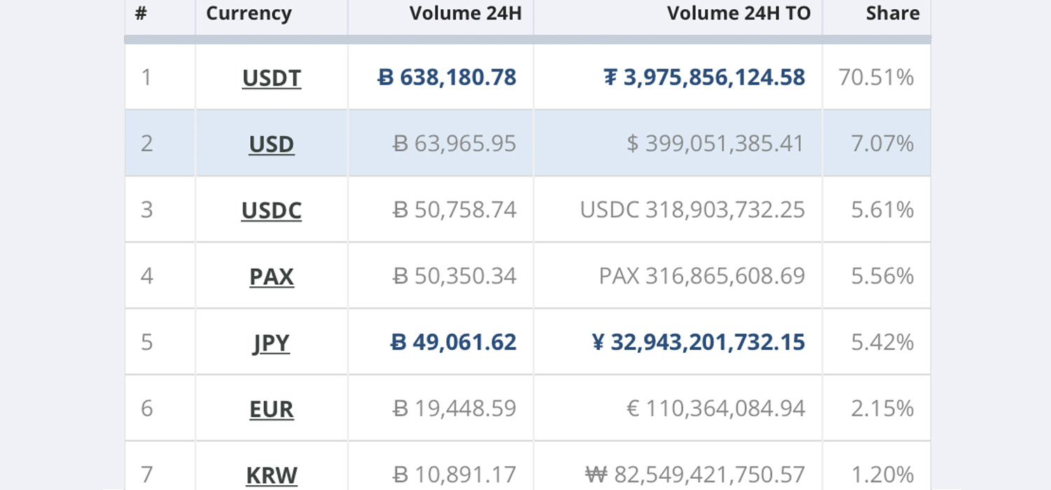 Stablecoin Market Caps Swell Over $7 Billion - Volumes Surpass Most Trading Pairs