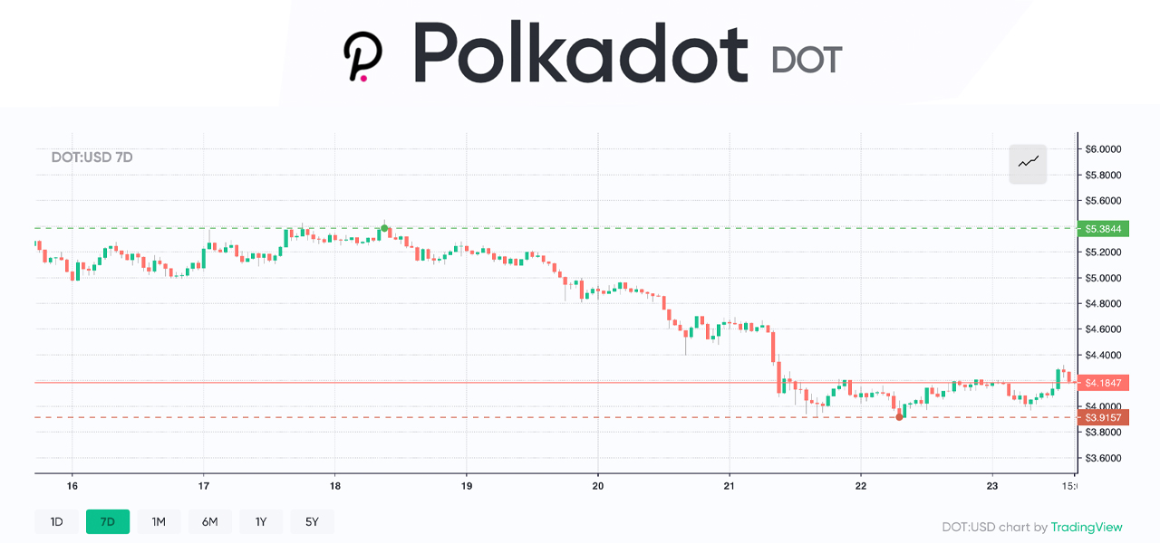 A Deep Dive Into Polkadot and How DOT Became a Top Ten Crypto Contender