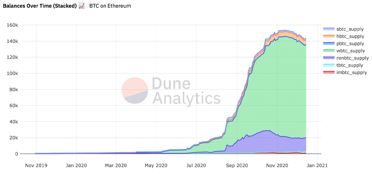 Side-Chaining $3 Billion in Value: There's More Than 141,000 Tokenized Bitcoins Issued on Ethereum