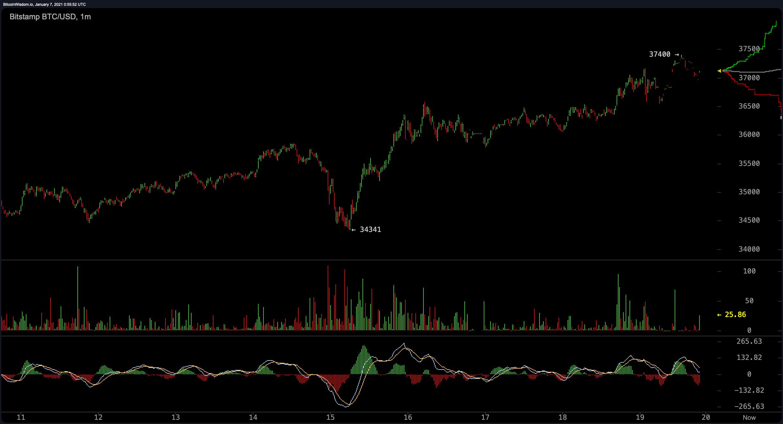 Bitcoin Price Touches the $37K Zone, Crypto Economy's Market Cap Hits $1 Trillion