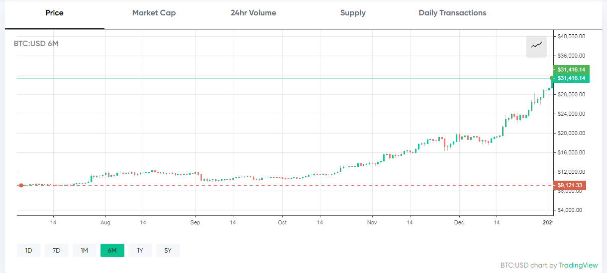 BTC to Gold Exchange Rate Surges to New All Time High of 17 Ounces per Bitcoin