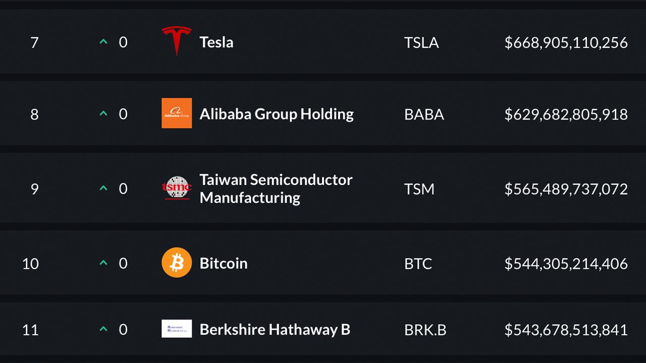 'Noxious Poison' - Bitcoin's Market Cap Surpasses Warren Buffet's Berkshire Hathaway Valuation