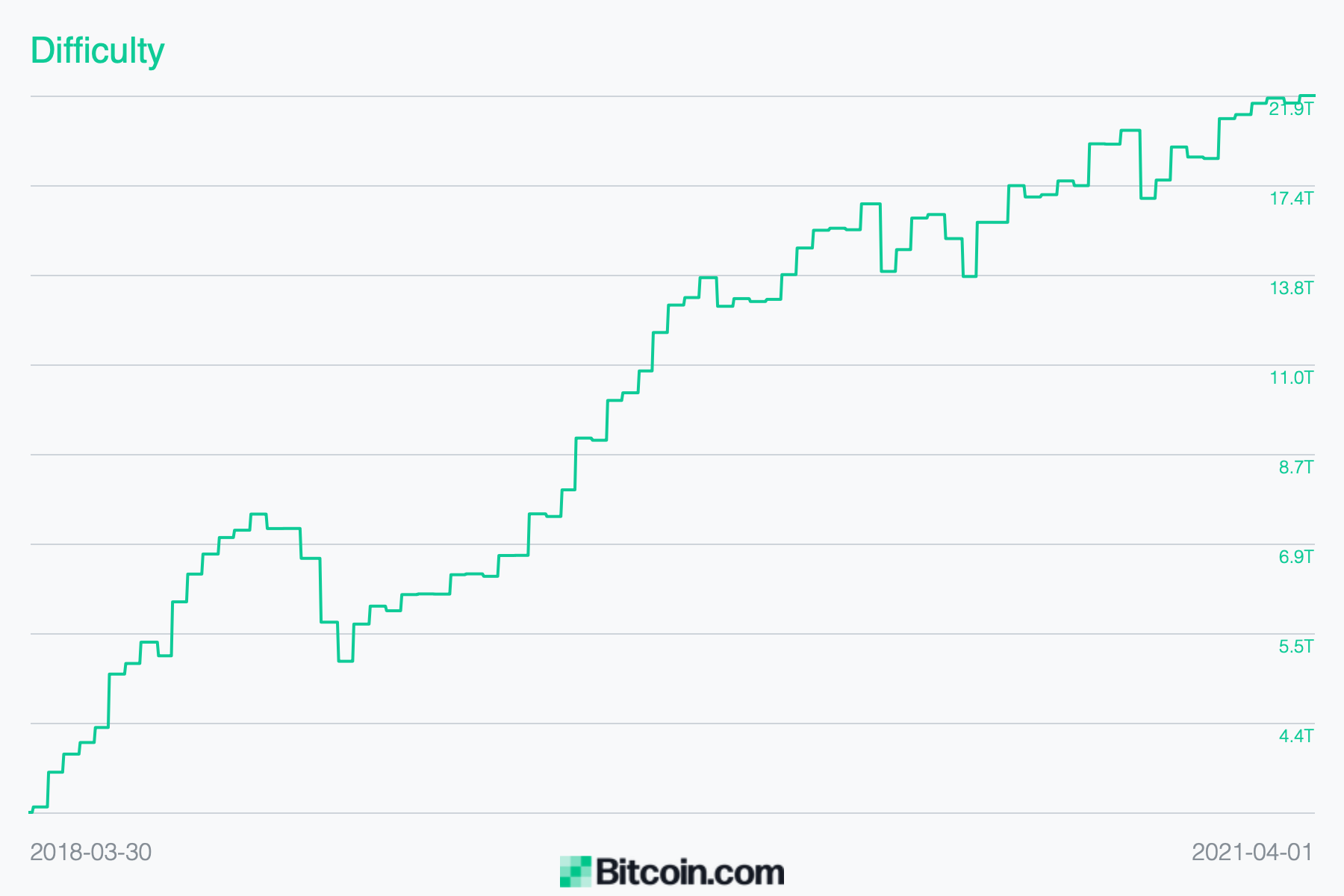 Bitcoin Mining Difficulty Sets New Records, BTC Miners Capture $1.5 Billion in Revenue Last Month