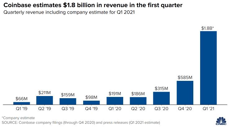 Coinbase's Q1 Revenue Soars 9-Fold to $1.8 Billion Ahead of IPO on Nasdaq