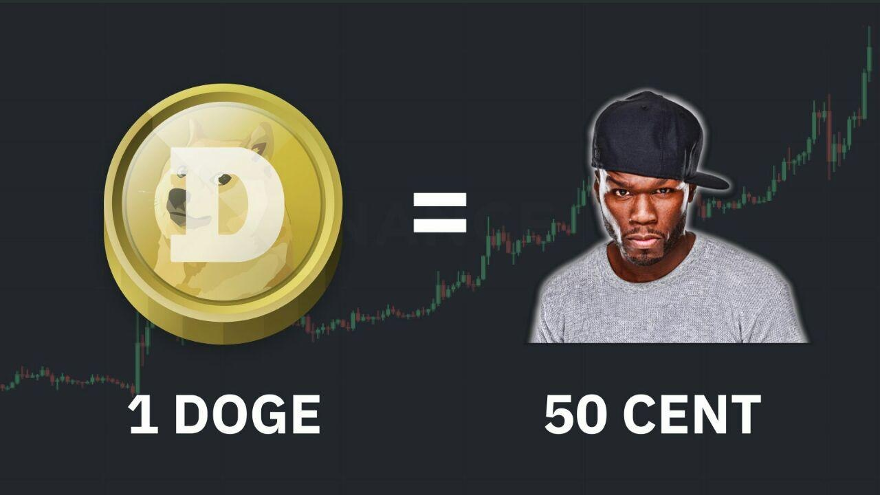 The $70B Meme Coin Market: Dogecoin Skyrockets Past a Half Dollar, DOGE Market Cap Eats Into BTC Dominance