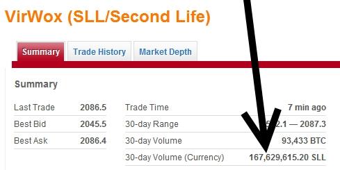 A Look at How Second Life's Linden Dollars Helped Kickstart Bitcoin's Value