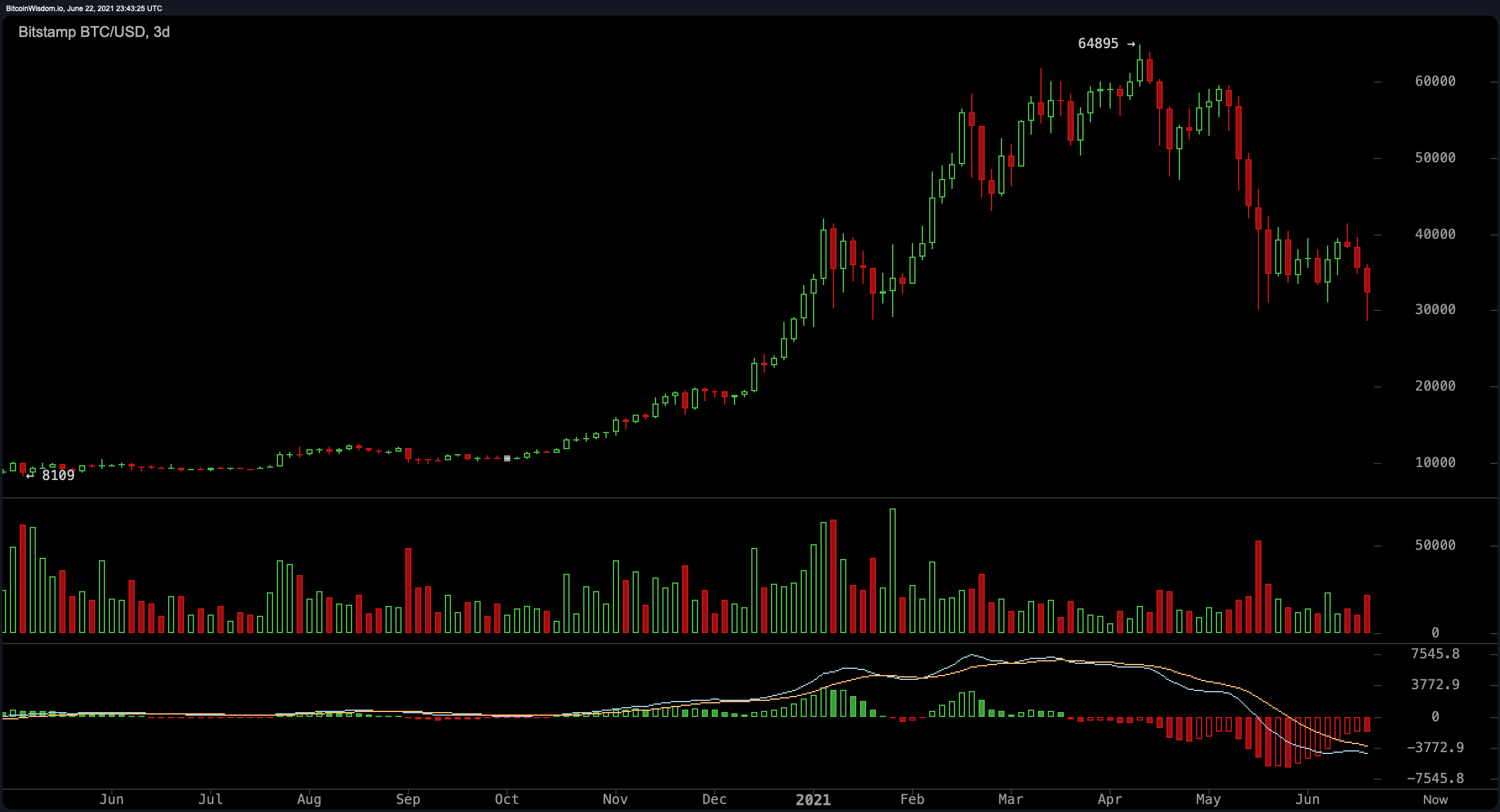 While Bitcoin Hits New Lows Gold Bug Peter Schiff Blasts the Leading Crypto and Supporters