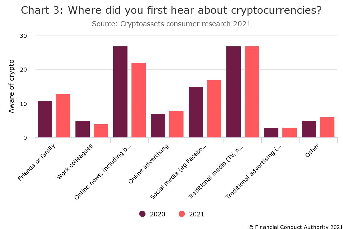 FCA's Fourth Consumer Report Shows Crypto Asset Ownership Increased 27% Since Last Year