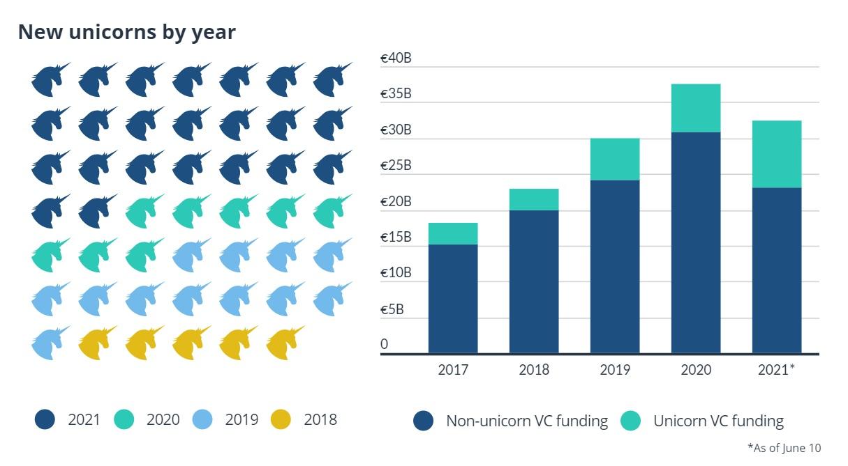 Europe Raises 20 Unicorns This Year Including Crypto Companies