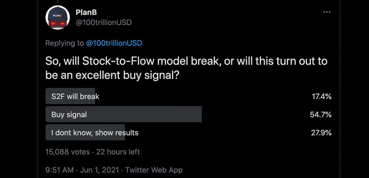 Bitcoin Stock-to-Flow Model Still Intact — 'Starting to look like 2013' S2F Creator Says