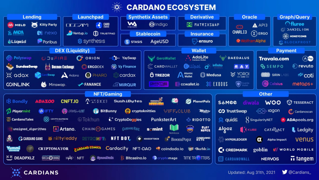 Cardano Successfully Applies Alonzo Hard Fork; Adds Smart Contract Capabilities to Its Blockchain